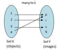 SPM 2010 arrow diagram
