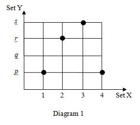 SPM 2010 Paper1- Question 1
